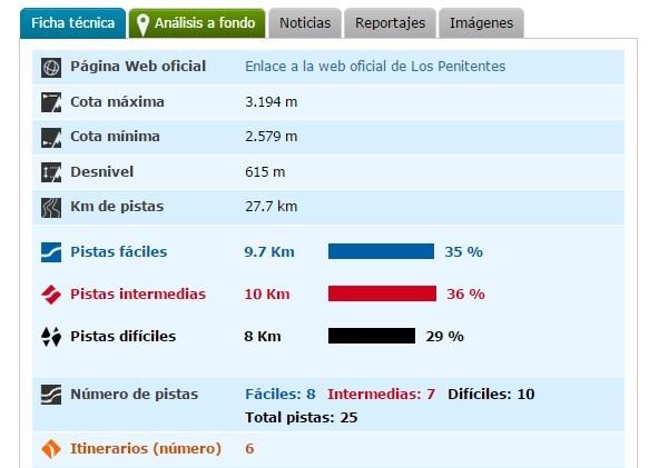 Ficha técnica de Los Penitentes - Argentina