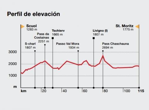 Perfil de elevación ruta