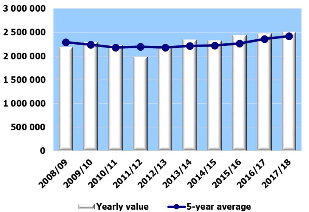 Número de visitantes en las estaciones andorranas en las últimas temporadas