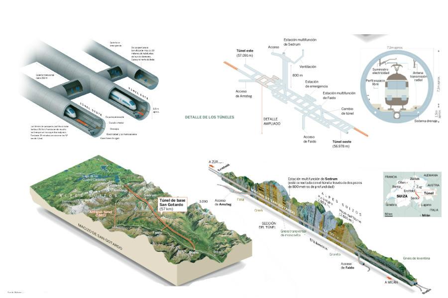 Detalles del Tunel ferroviarios del San Gotardo. Fuente: Alp Transit