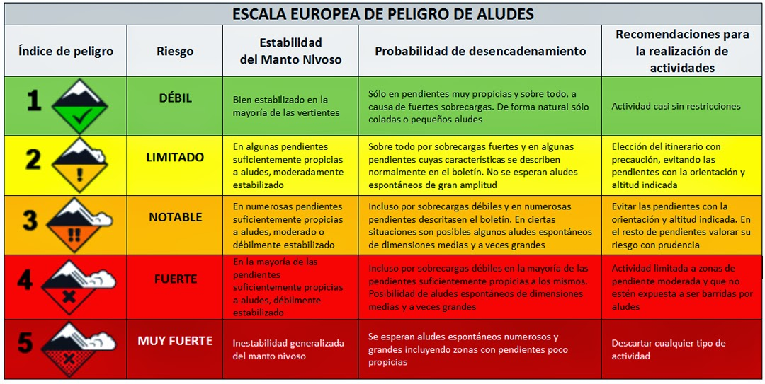 Escala europea de riesgos de avalancha. Clic en la imagen para ampliar