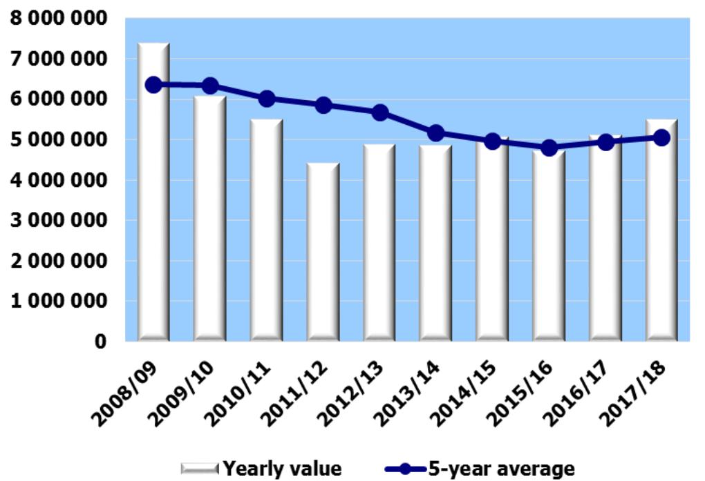 Número de visitantes en las estaciones españolas en las últimas temporadas