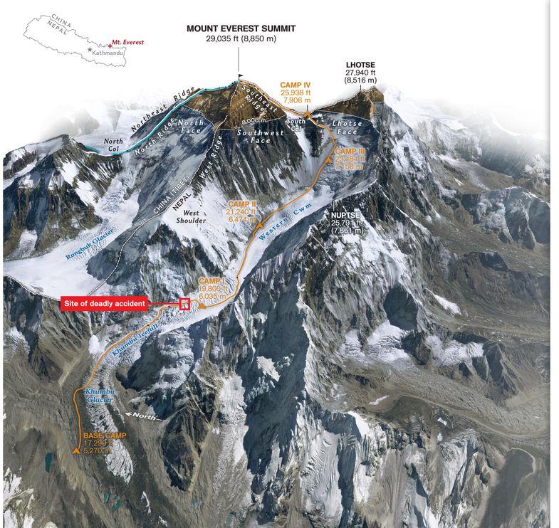 Ruta de ascensión del Everest