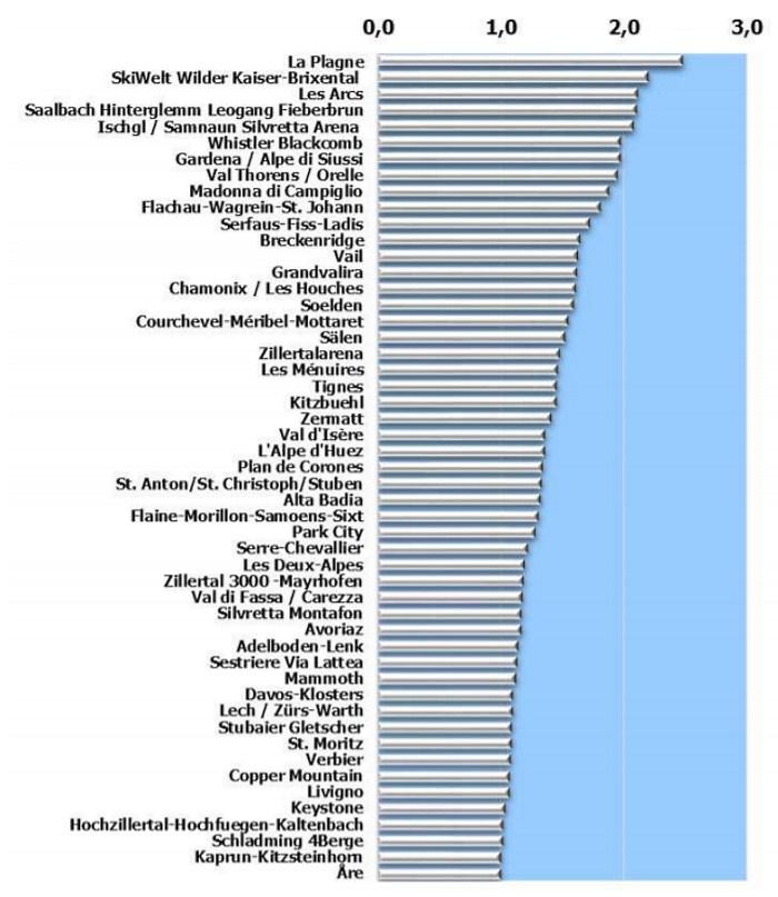 top de estaciones por número de visitantes