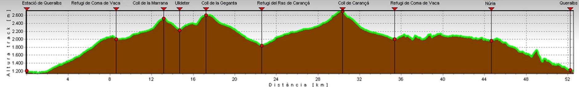 Sección travesía de los 3 refugios de la Vall de Nuria