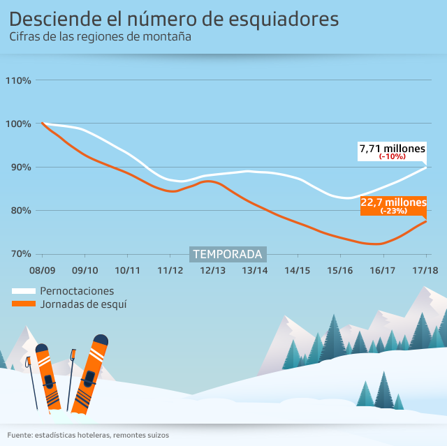 desciende el numero de esquiadores en Suiza