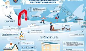 Medidas de prevención Covid en las competiciones de esquí de la RFEDI para el invierno 2020-21