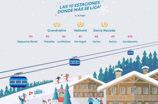 """Grandvalira, Vallnord y Sierra Nevada son las estaciones de esquí en las que se """"liga"""" más"""