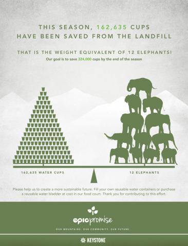 La reducción de residuos es un punto importante que za se está mejorando
