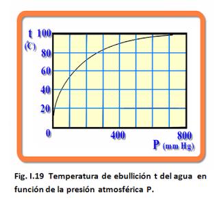 grafica temperatura presion para el agua