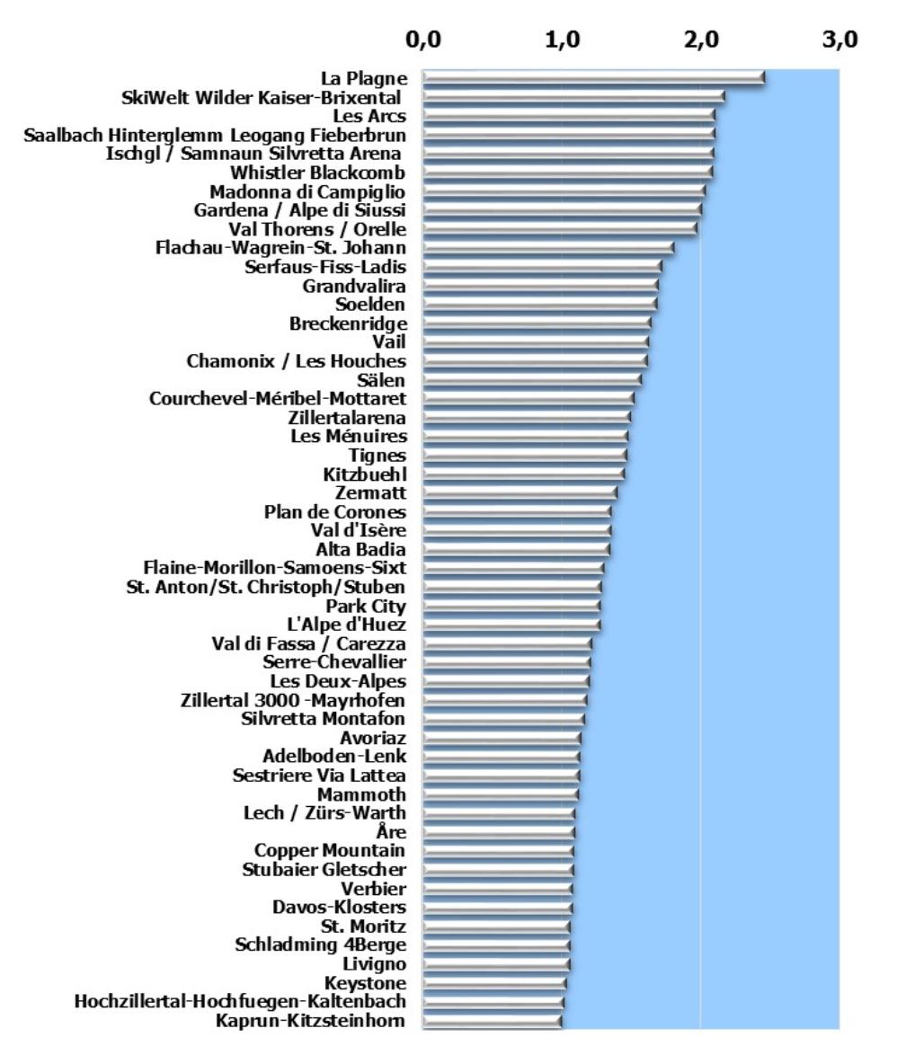 Listado de estaciones según el número de visitantes de las últimas temporadas
